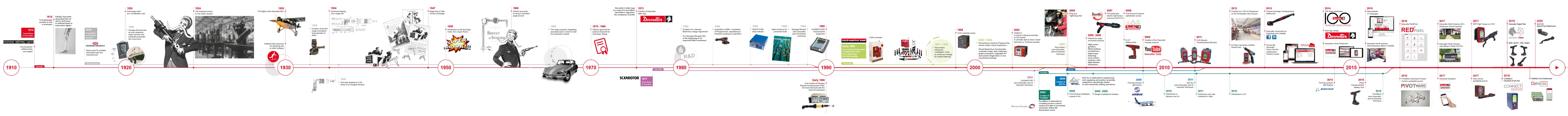 L'Histoire d'une marque innovante