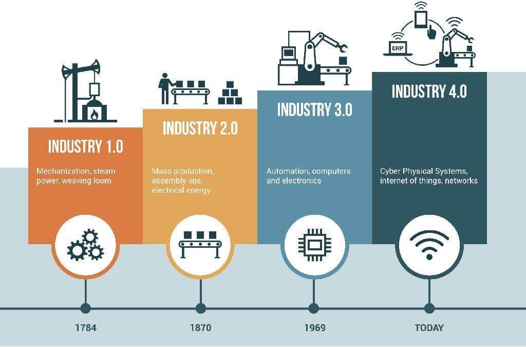 Die vier Stufen der industriellen Revolution - Industrie 1.0 zu Industrie 4.0