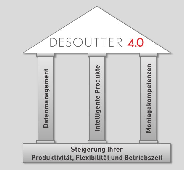 3 Säulen von Desoutter 4.0