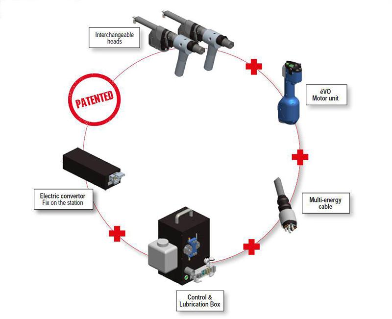 Seti-Tec Line Electric Advanced Drilling Units ÉVO Desoutter cycle